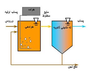 مراحل مختلف پکیج تصفیه فاضلاب بهداشتی