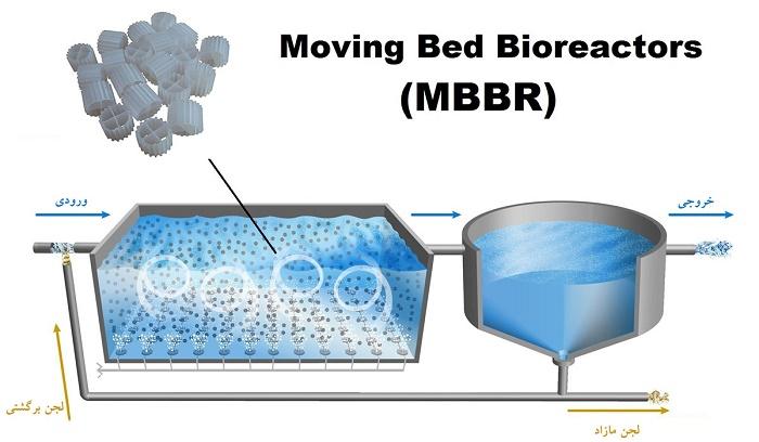 تصفیه فاضلاب بهداشتی به روش mbbr