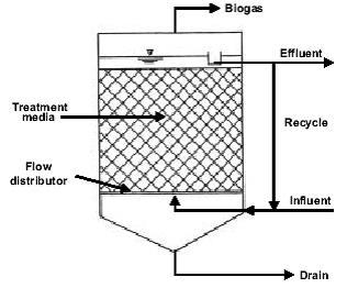 راکتورهای زيستی با رشد چسبيده و بستر مستغرق