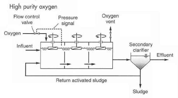 شکل 1. شماتیکی از فرآیند لجن فعال اکسیژن با خلوص بالا