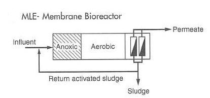 شکل 4. شماتیکی از فرآیند لادزاک اتینگر اصلاح شده مجهز به غشا