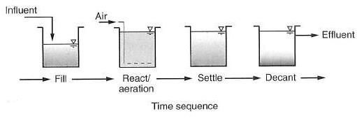 شکل 1. شماتیکی از فرآیند رآکتور ناپیوسته متوالی (SBR)