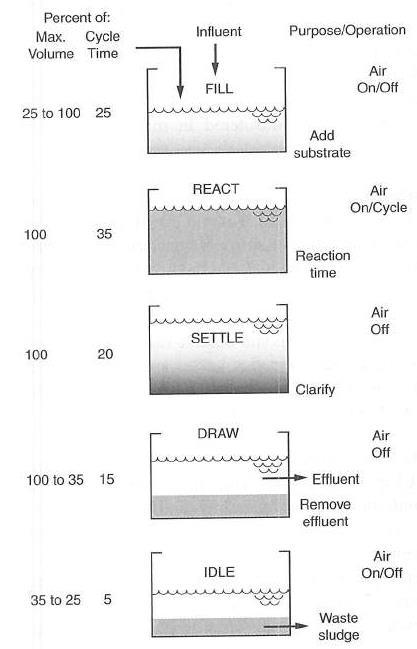 شکل 2. طول دوره مراحل فرآیند رآکتور ناپیوسته متوالی