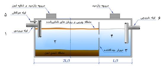 شکل 2. شماتیک اجزای تشکیلدهنده سپتیک تانک