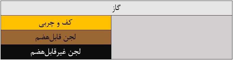 شکل 1. شماتیکی ساده از عملکرد سپتیک
