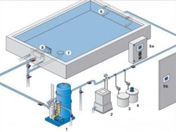 سیستم تصفیه آب استخر