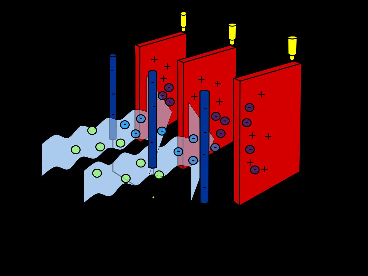 رسوب دهنده های الکترواستاتیک در تصفیه هوا