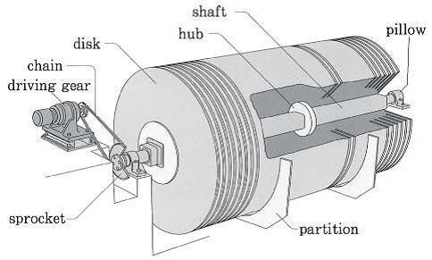 دیسک های بیولیژیکی دوار