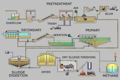 فرآیندهای الکتروشیمیای در تصفیه فاضلاب